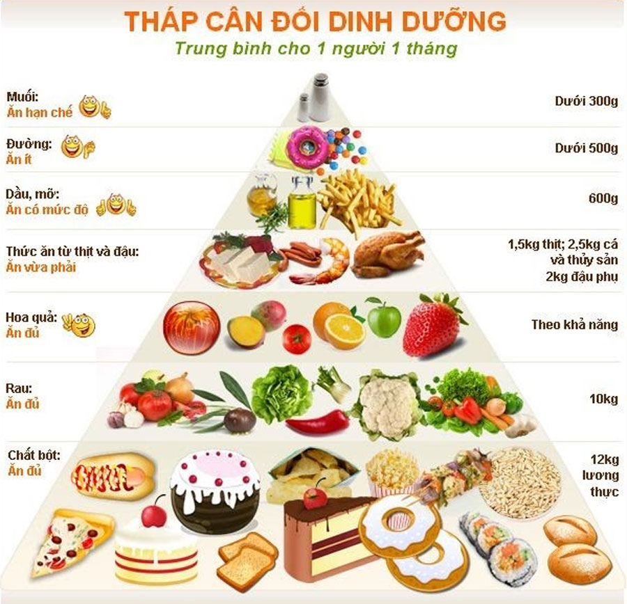 tháp dinh dưỡng hàng ngày